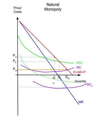 Monopoly prices and regulation elsas economics if the overnment gives subsidies to the natural gas monopoly the atc and the mc curves shift which moves the equilibrium which is the piint where the ccuart Gallery